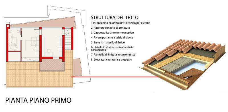 struttura della parete e pianta del piano primo