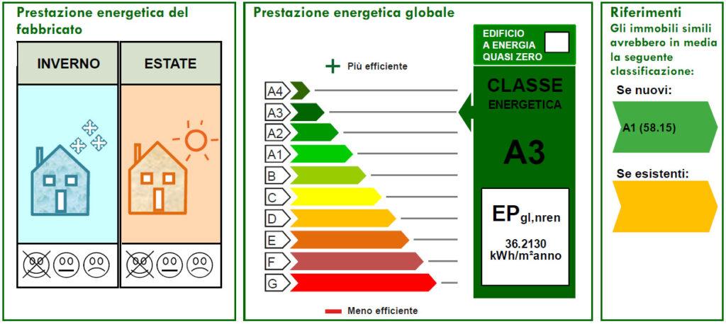 classe energetica A3 - Casa LCN2 – Bioedilizia Villino Bifamiliare